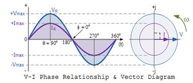 vi-phase-relationship-vector-diagram