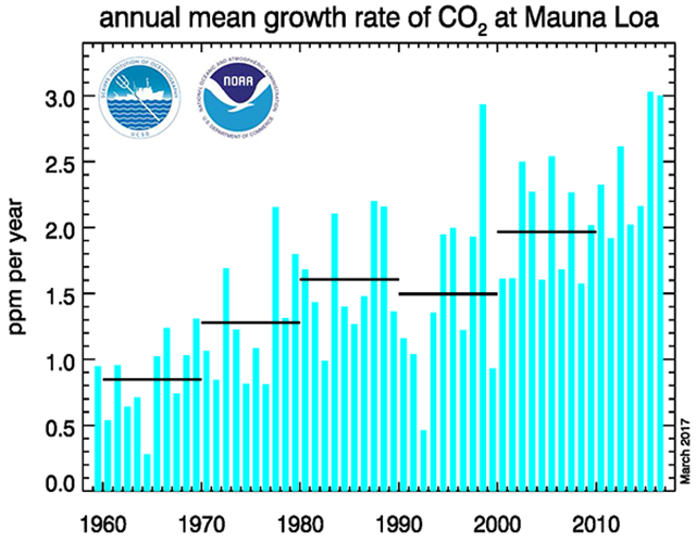 This graph shows the annual mean carbon dioxide growth rates observed at NOAA's Mauna Loa Baseline Atmospheric Observatory, from 1960 to March 2017. Further information can be found on the ESRL Global Monitoring Division website. Graphic: NOAA