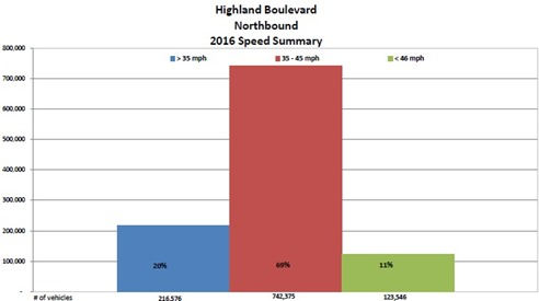 2017-02-07 Highland Blvd Northbound Summary