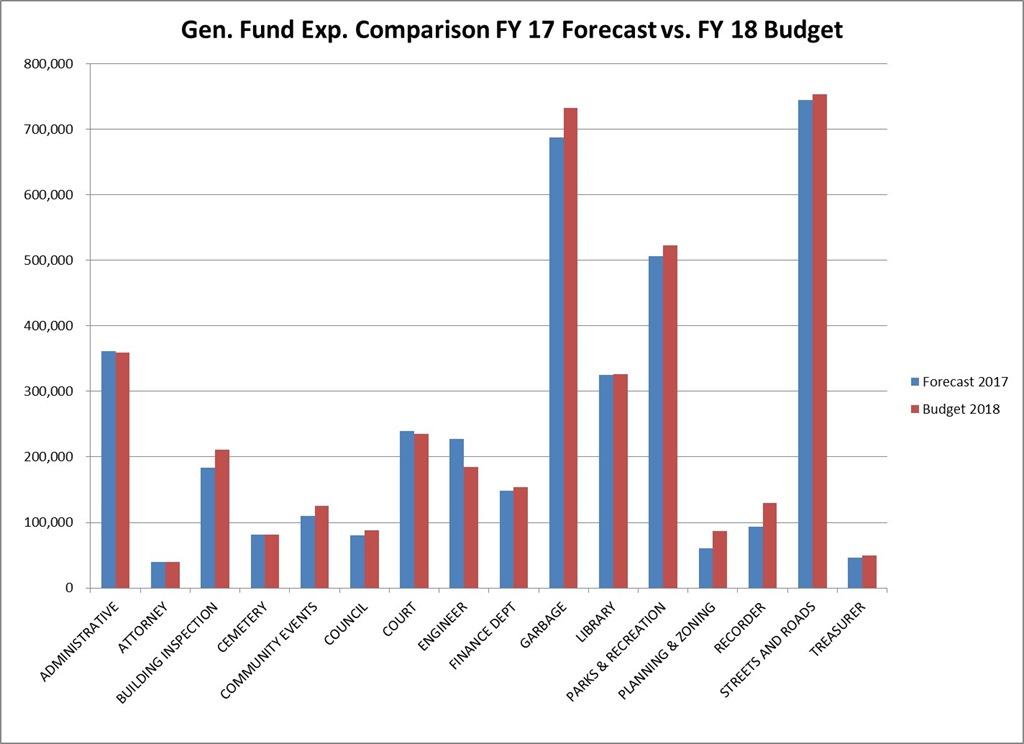 [2017-05-02+Gen+Fund+Comparison+17+v+18+comparison%5B5%5D]