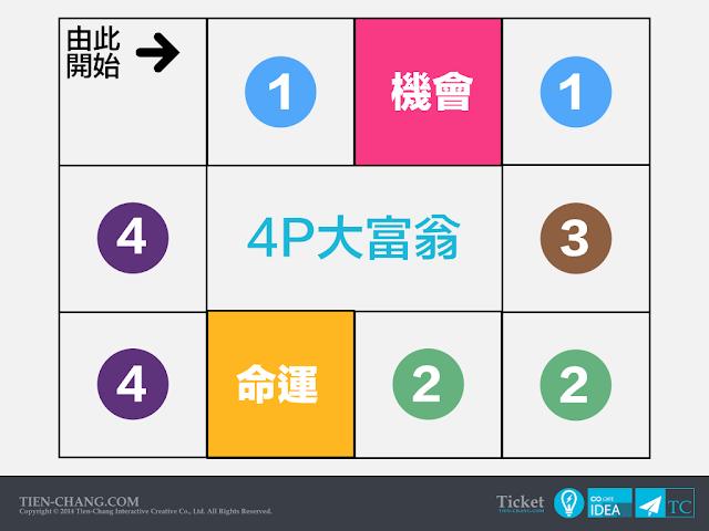 4P行銷遊戲化-4P大富翁(旅遊大亨)