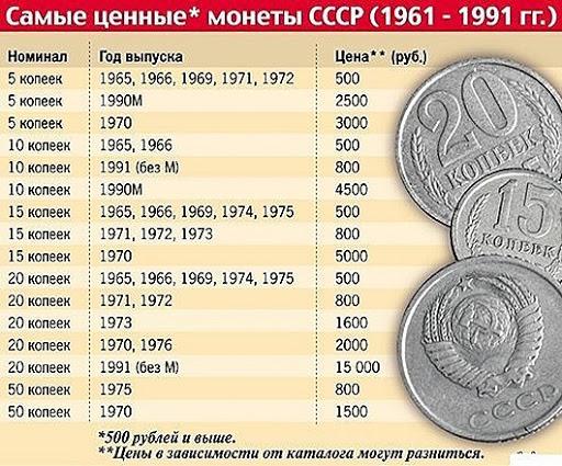Очень дорогие монеты ссср куплю царские монеты цена