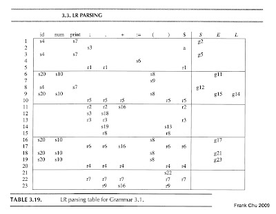 Lr parsing table