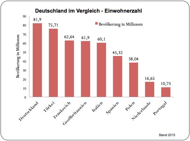https://lh3.googleusercontent.com/-XOOgzboX8PI/TXd5WL379 I/AAAAAAAAA8g/n72PVra6 O0/s1600/Deutschland+im+Vergleich+-+Einwohnerzahl