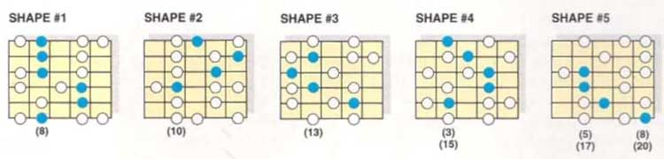 C Minor chord shapes
