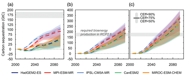 Terrestrial carbon dioxide removal (tCDR) potentials (GtC) for rain-fed (a), sustainably (b) and unrestrictedly irrigated (c) biomass-producing plantations in combination with conversion efficiencies (CEff) of 50 percent, 75 percent, and 90 percent (shading) and for different climate models input for LPJmL (colors). The gray horizontal bar denotes the required tCDR of Representative Concentration Pathway 2.6 of 160–190 GtC. Graphic: Boysen, et al., 2017 / Earth's Future