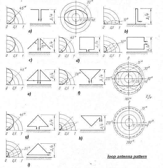 9M2PJU: Loop Antenna Radiation Pattern