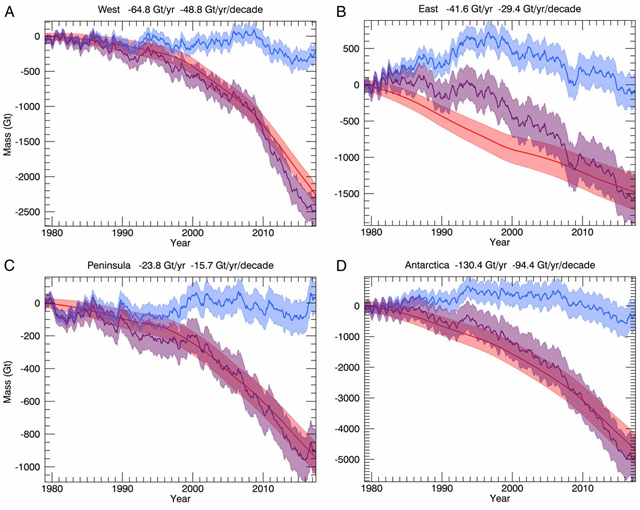 Time series of cumulative anomalies in SMB (blue), ice discharge (D, red), and total mass (M, purple) with error bars in billions of tons for (A) West Antarctica, (B) East Antarctica; (C) Antarctic Peninsula), and (D) Antarctica, with mean mass loss in billions of tons per year and an acceleration in billions of tons per year per decade for the time period 1979 to 2017. The balance discharge is SMB1979−2008. Note that the total mass change, M = SMB − D, does not depend on SMB1979−2008. Graphic: Rignot, et al., 2019 / PNAS