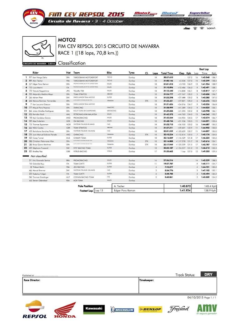 moto2-cev-gara1-2015navarra.jpg