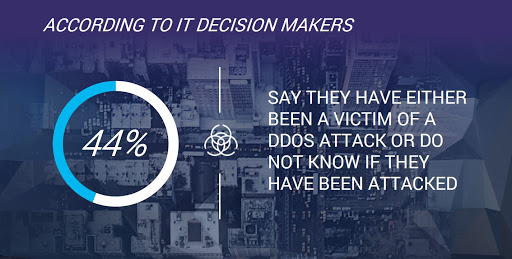 Source: A10 Networks. More than four in 10 IT decision makers have either been a victim of, or have no knowledge of DDoS attacks.