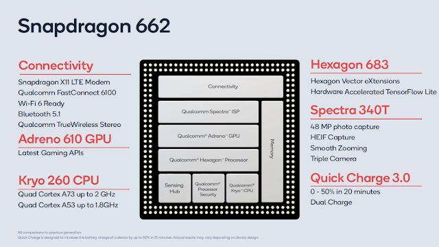 كوالكوم سنابدراغون 662 Qualcomm Snapdragon 662