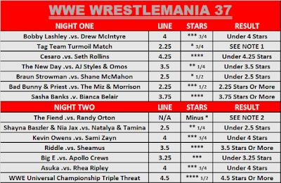 WWE WrestleMania 37 Observer Star Ratings O/U Results