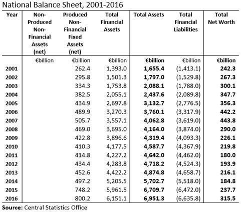 National Balance Sheet 2001-2016 Table