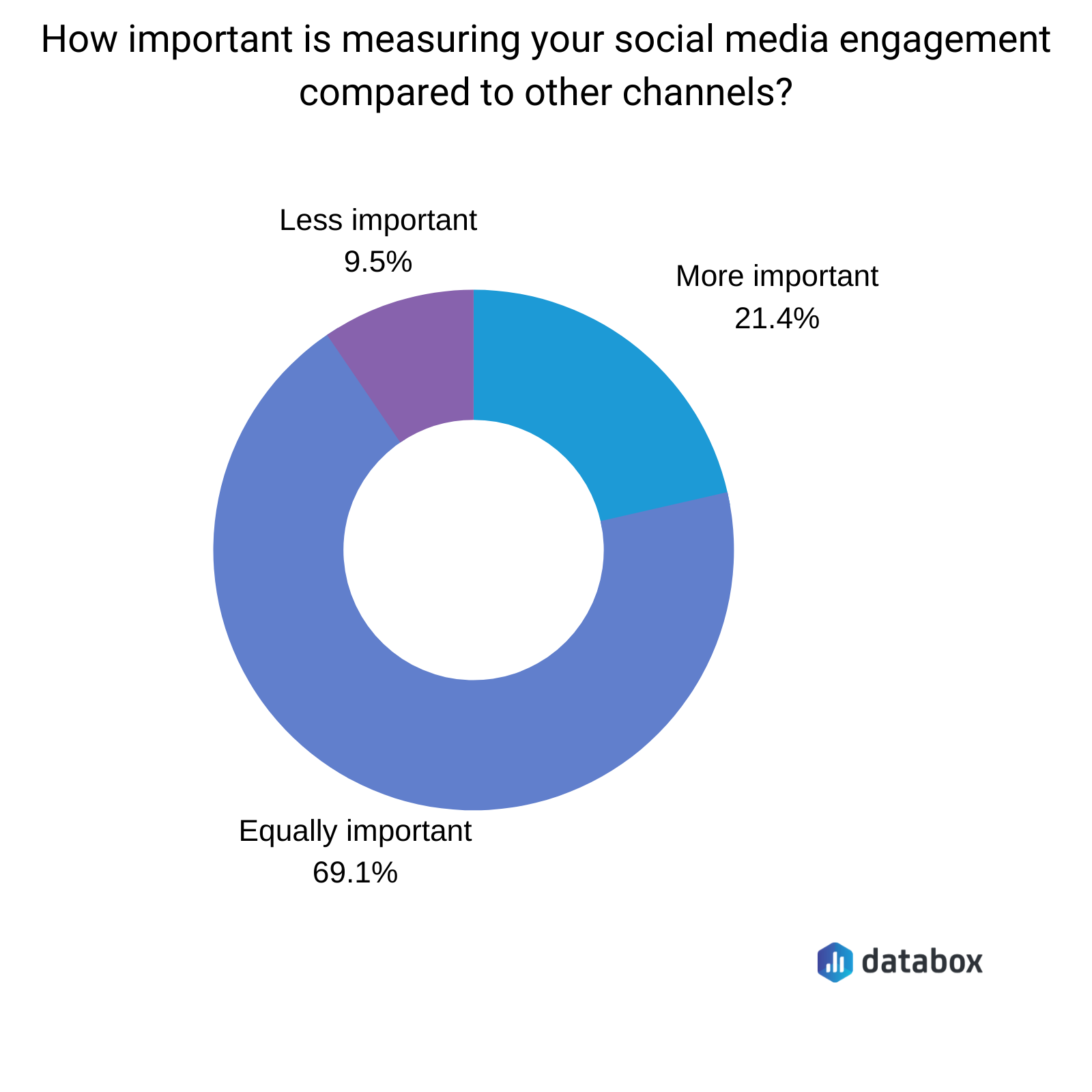 How important is measuring your social media engagement compared to other channels?