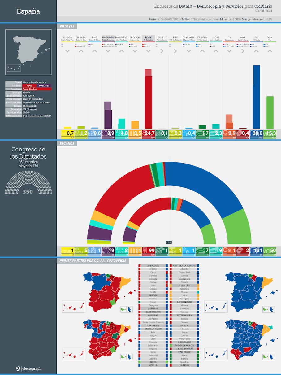 Gráfico de la encuesta para elecciones generales en España realizada por Data10 - Demoscopia y Servicios para OKDiario, 9 de agosto de 2021