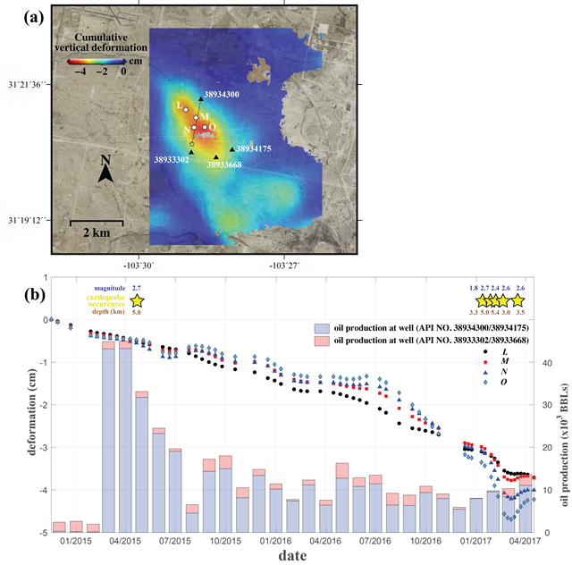 About 5.5 miles south of Pecos, radar analysis detected more than 1 inch of subsidence near new wells drilled via hydraulic fracturing and in production since early 2015. There have also been six small earthquakes recorded there in recent years, suggesting the deformation of the ground generated accumulated stress and caused existing faults to slip. Graphic: Jin-Woo Kim and Zhong Lu, 2018 / Scientific Reports