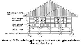 konstruksi rumah kayu