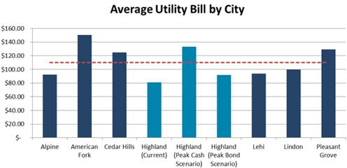 2016-03-08 Utility Bill Comparison