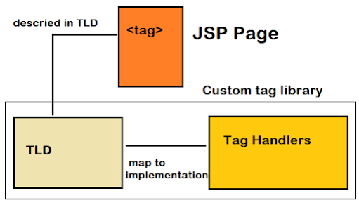 How to create a custom tag in JSP? Steps