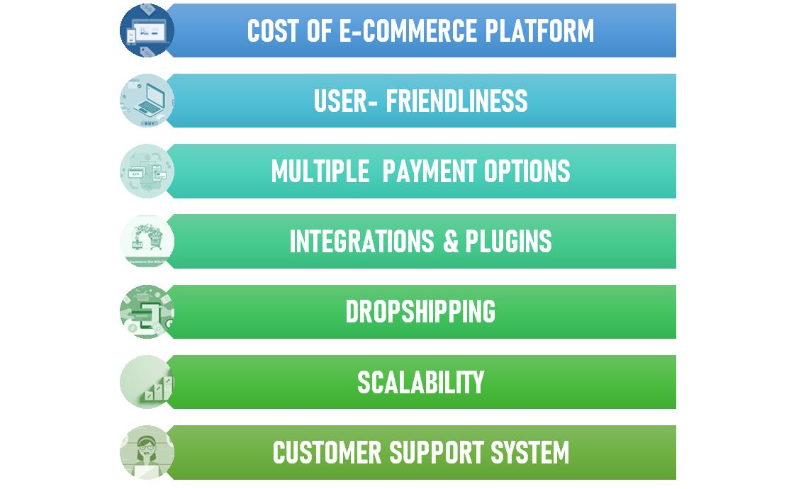 Features of Good ECommerce Platform
