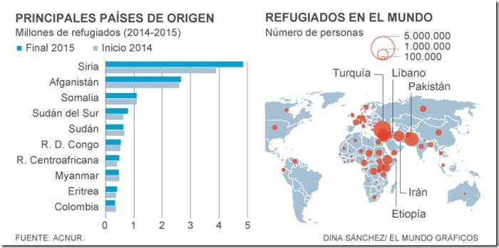 Refugiados en el mundo
