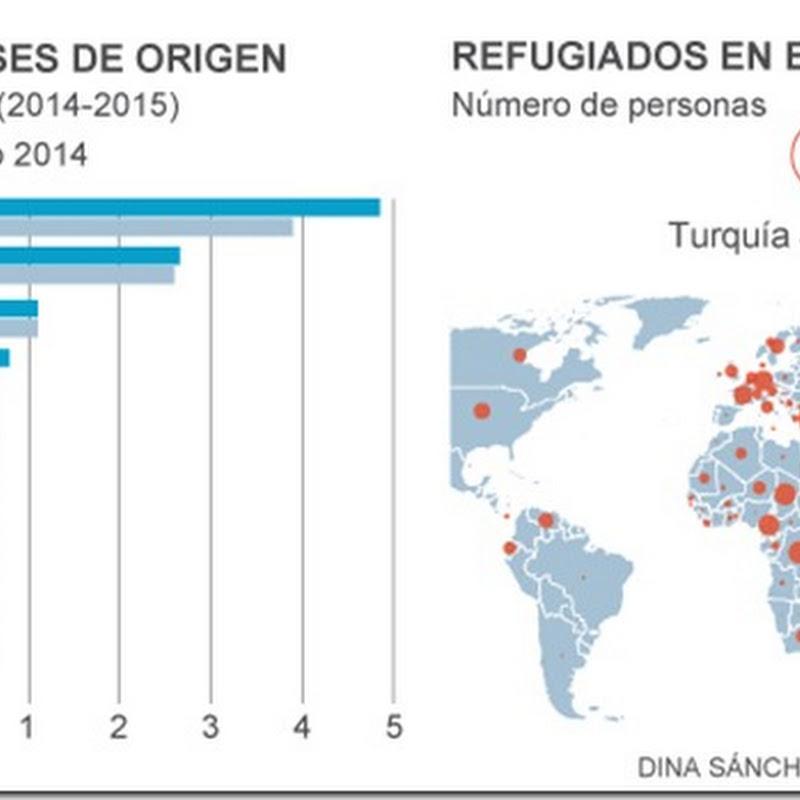 Récord de desplazados: más de 65 millones de refugiados en el mundo