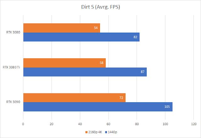 Dirt 5 (RTX 3070Ti vs RTX 3070 and RTX 3080)