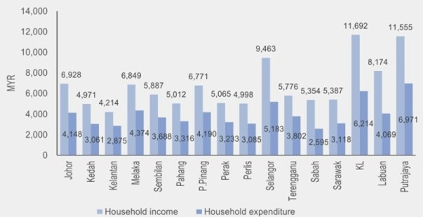 malaysian household income by region
