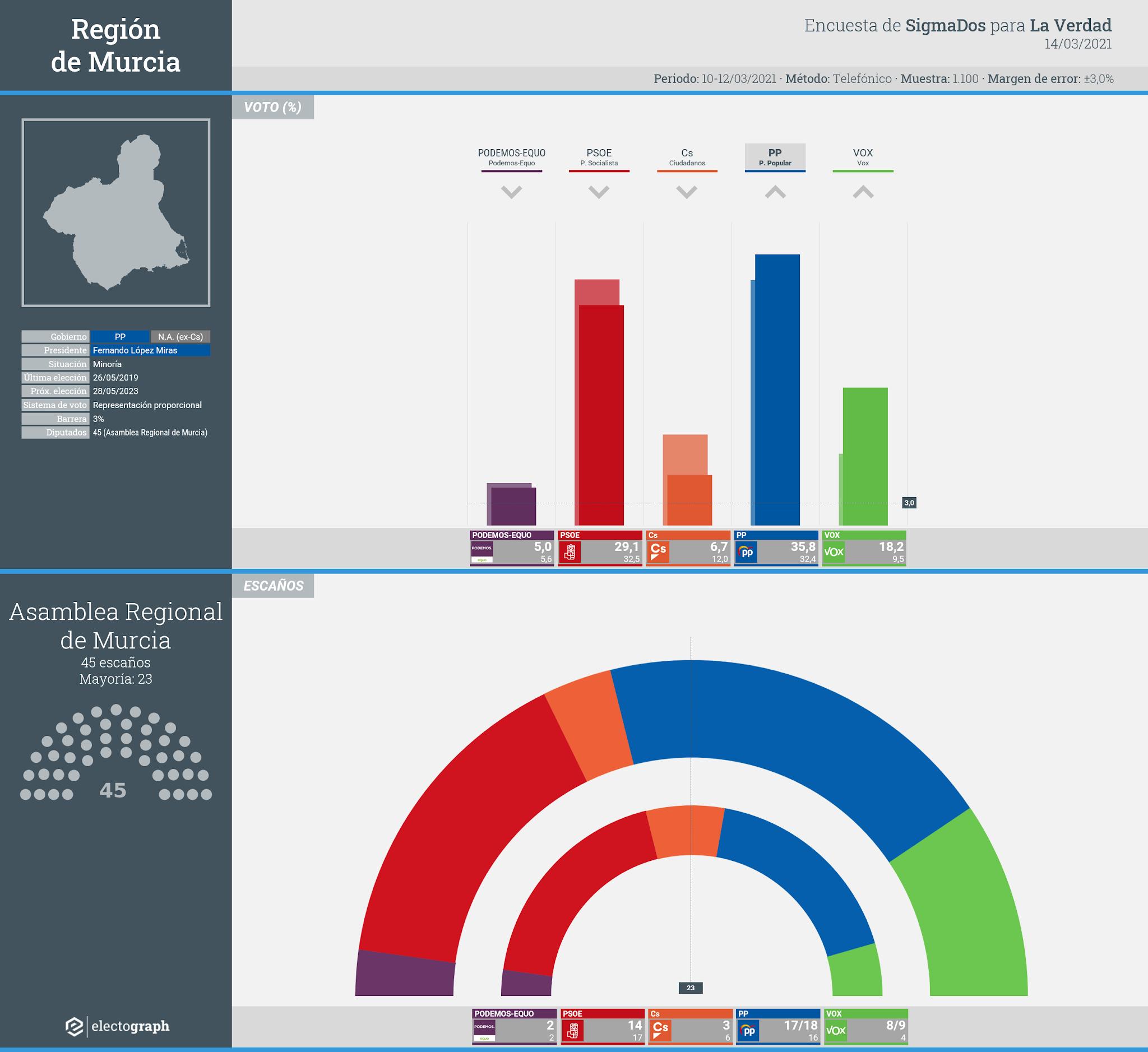 Gráfico de la encuesta para elecciones autonómicas en la Región de Murcia realizada por SigmaDos para La Verdad, 14 de marzo de 2021