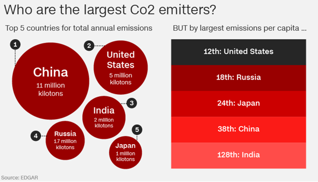 The top-five largest CO2 emitters in total annual emissions are China, the U.S., India, Russia, and Japan, but by largest emissions per capita, the U.S. is 12th, Russia is 18th, Japan is 24th, China is 38th, and India is 128th. Graphic: CNN / EDGAR