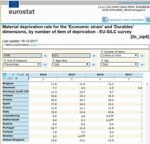 Denmark SILC 2017 on Eurostat