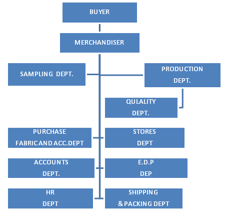Roles and Responsibilities of a Garment Merchandiser – Roles and Responsibilities Chart