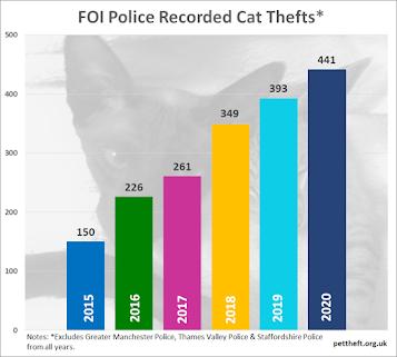 Cat Theft Report Graph Totals