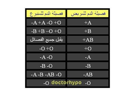 فصائل الدم pdf