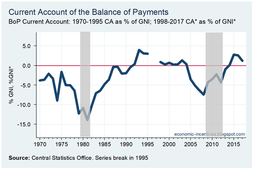 BoP Current Account 1970-2017