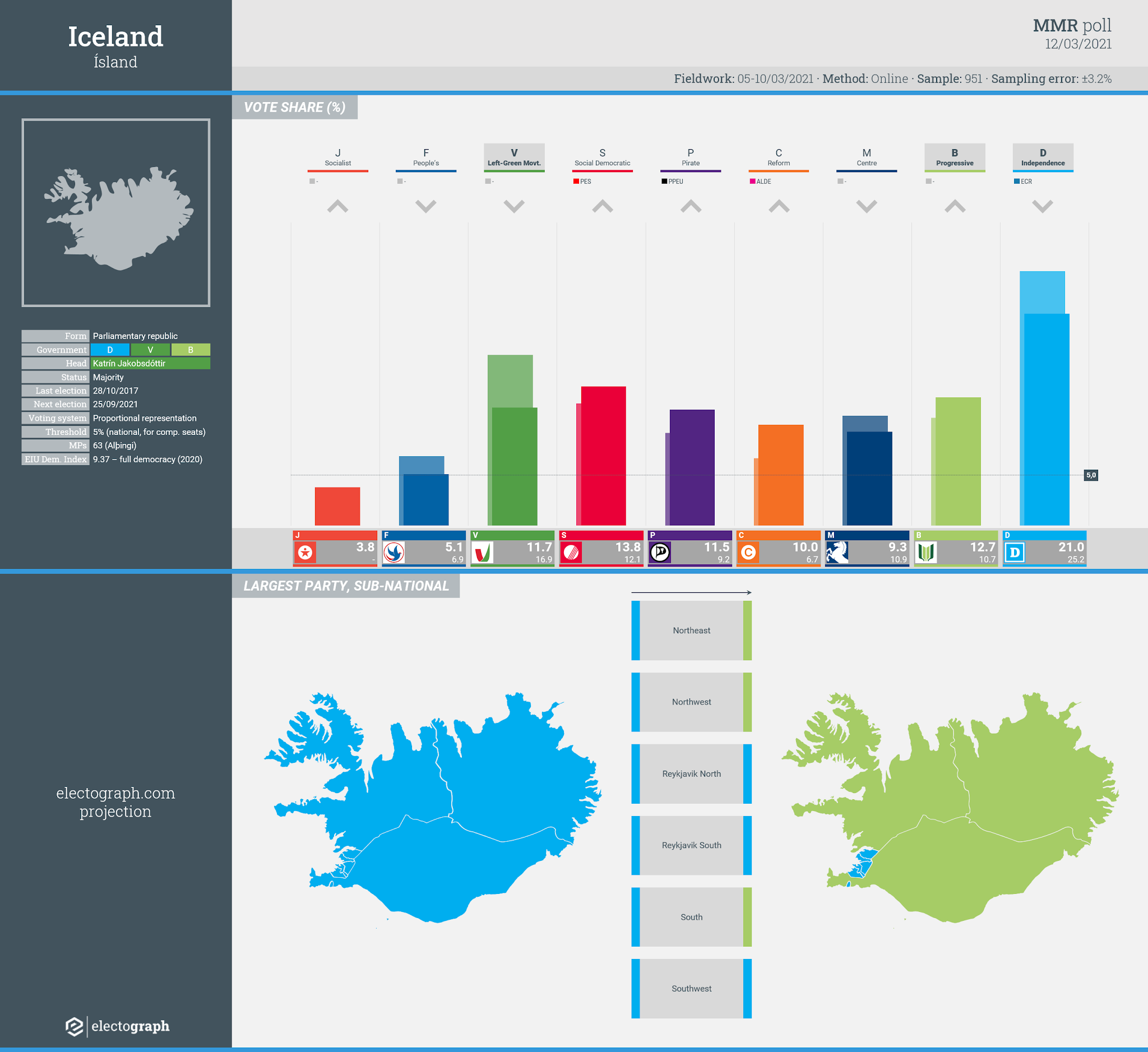 ICELAND: MMR poll chart, 12 March 2021
