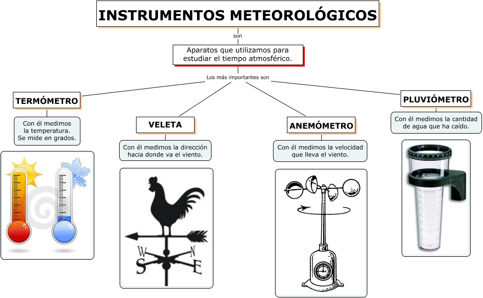 620117de0 El casillero de Mila: Instrumentos para medir los cambios meteorológicos.