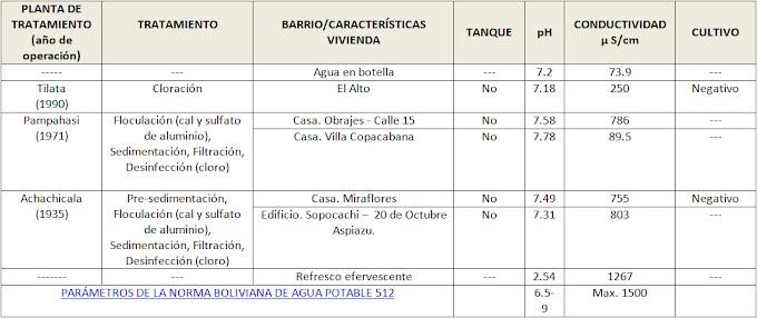 ¿Cuán potable es el agua de la pila en las ciudades de La Paz y El Alto?