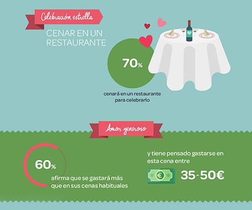 Las reservas online de restaurantes se disparan por San Valentín