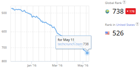 techcrunch Alexa Rank drop