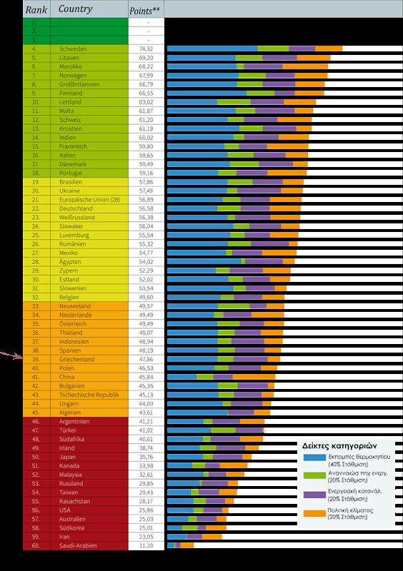 Tabelle 59 Staaten Klimalevel