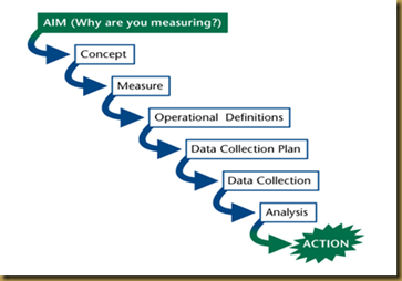 Measurement Journey