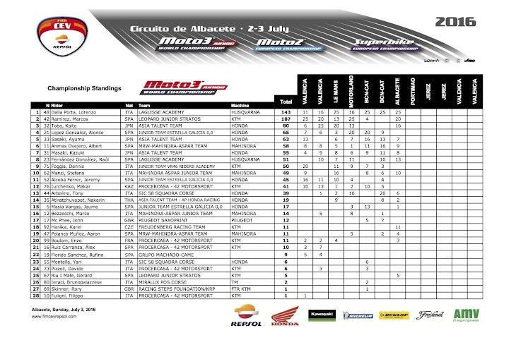2016-cev-moto3-albacete-championship.jpg