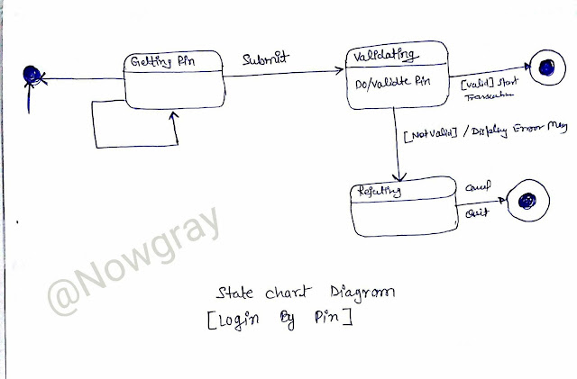 state chart diagram uml - mcs032