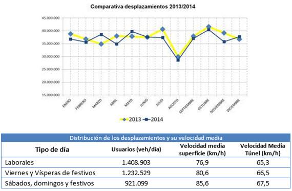 Tráfico registrado en 2014 en la M-30
