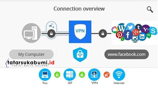 6 Bahaya Akses VPN Gratis, Nomor Terakhir Berbau Pornografi