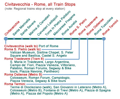 Reaching rome 39 s main sites by public transportation rome - Train from rome to port of civitavecchia ...