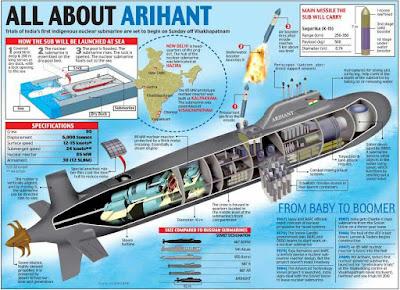 Arihant Submarine