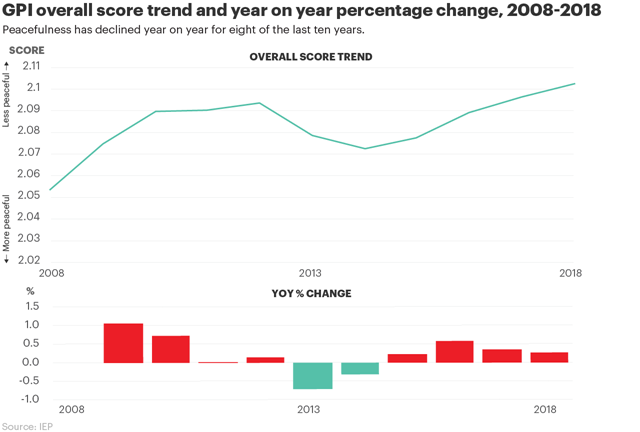 Global Peace Index (GPI) overall score trend and year-on-year percentage change, 2008-2018. Peacefulness has declined year-on-year for eight of the ten last years. Graphic: IEP