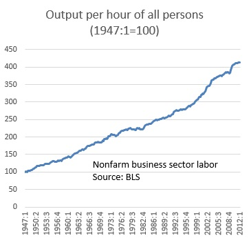 Output per hour of all persons 1947 to 2010